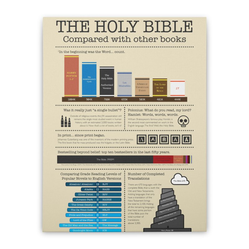The Holy Bible Compared with Other Books Home Stretched Canvas by dylankwok's Artist Shop