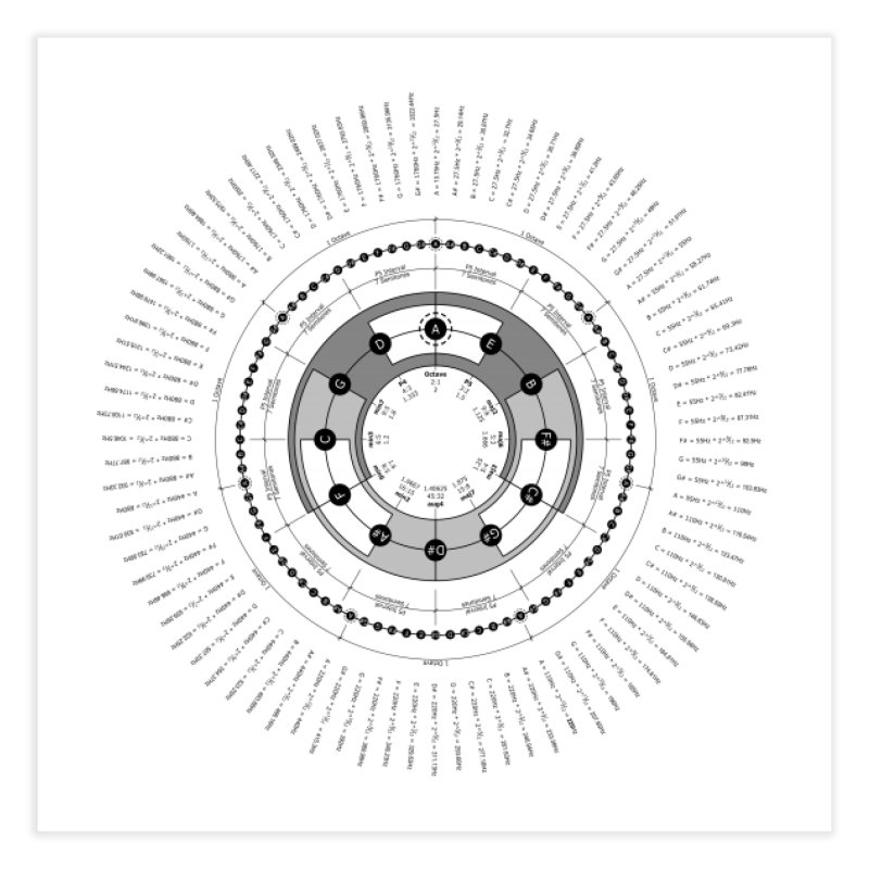 The Circle of Fifths - Fine Art Print Home Fine Art Print by Greg Aranda's Shop