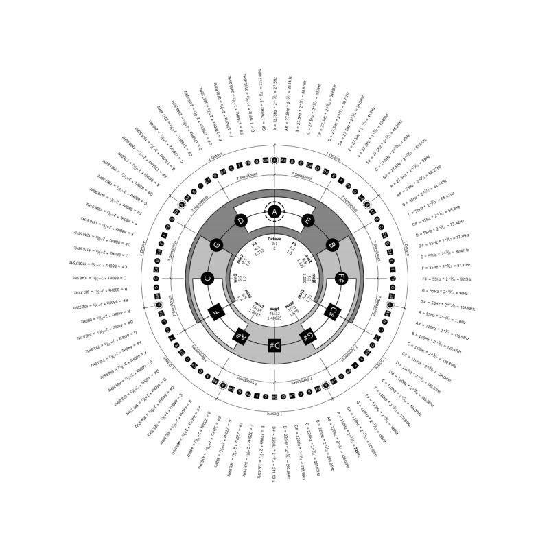 The Circle of Fifths - Fine Art Print None  by Greg Aranda's Shop