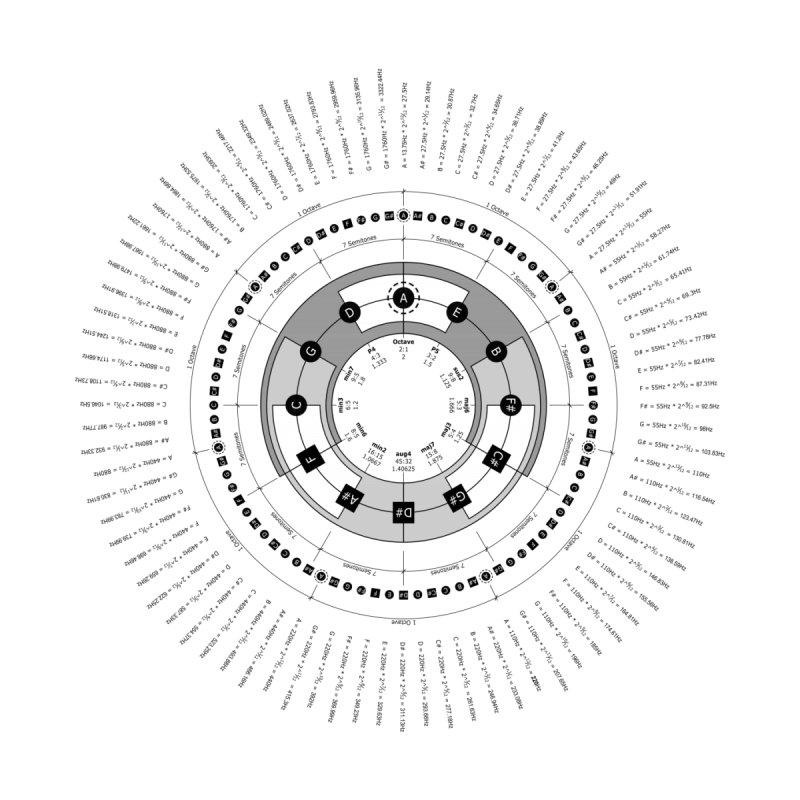The Circle of Fifths - T-Shirt None  by Greg Aranda's Shop