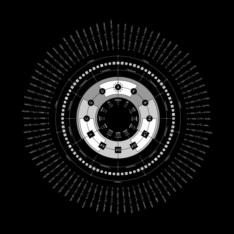 The Circle of Fifths - Black T-Shirt None  by Greg Aranda's Shop