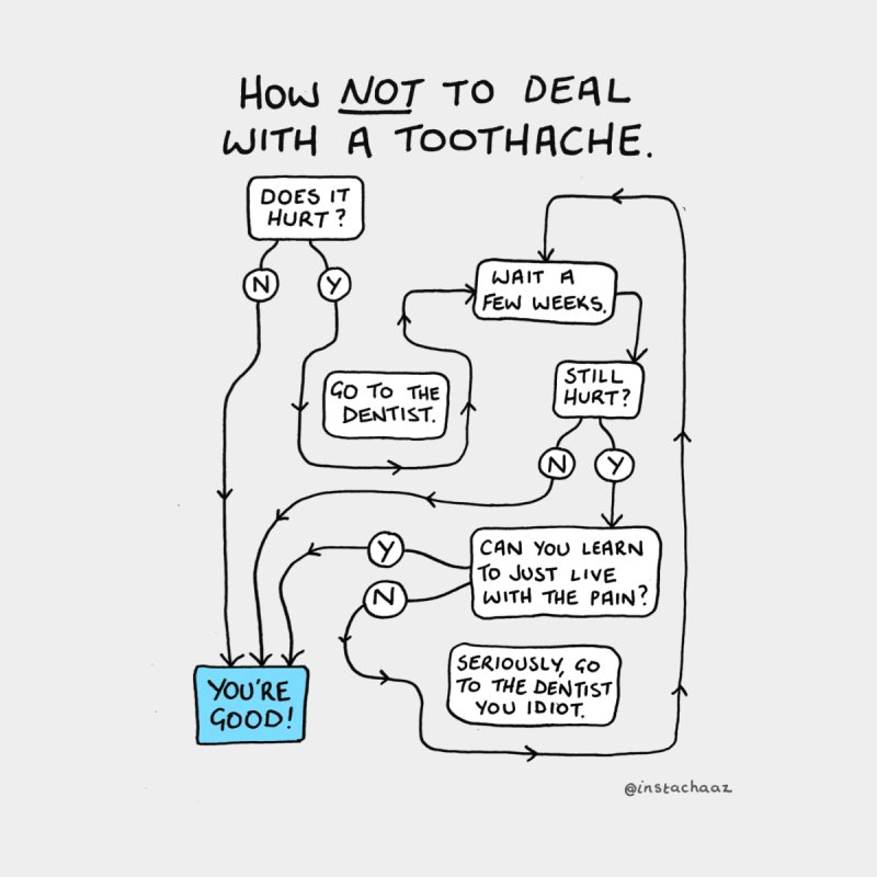 Toothache Comic (For The Dentist Waiting Rooms) by Prinstachaaz