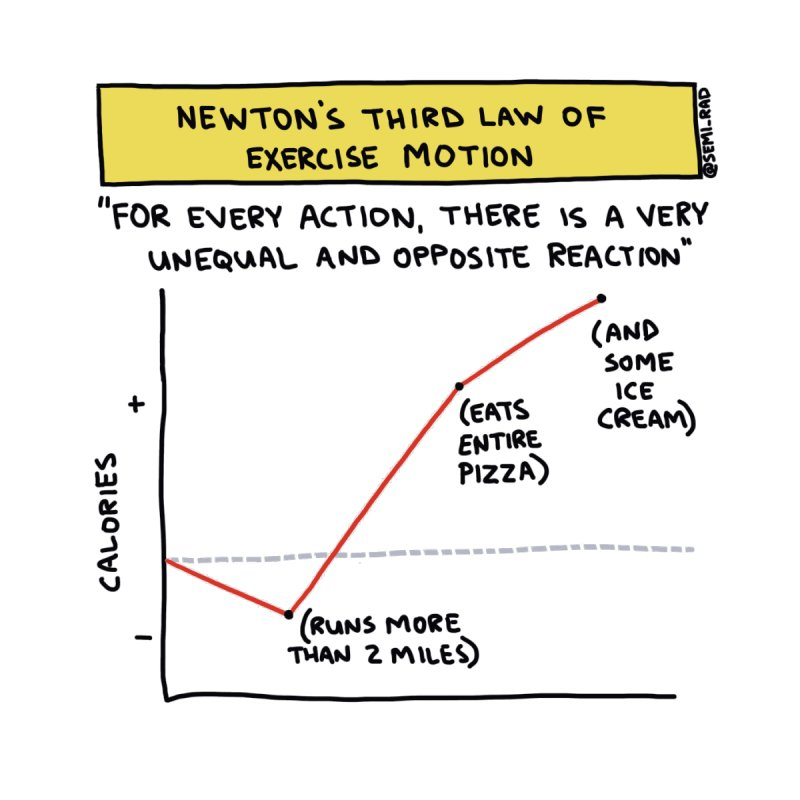 Newton's Third Law of Exercise Motion by Semi-Rad's Artist Shop