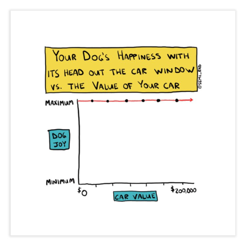 Dog Happiness vs. Value Of Your Car Home Fine Art Print by Semi-Rad's Artist Shop
