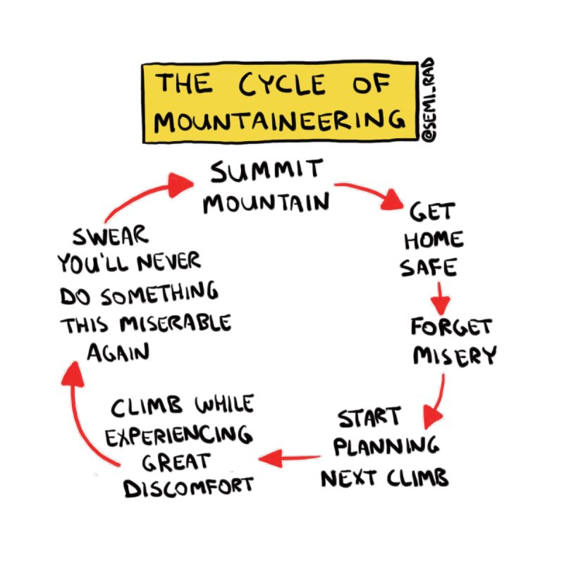 The Cycle Of Mountaineering by Semi-Rad's Artist Shop