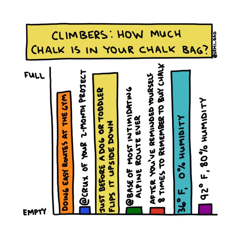 Climbers: How Much Chalk Is In Your Chalk Bag? by Semi-Rad's Artist Shop