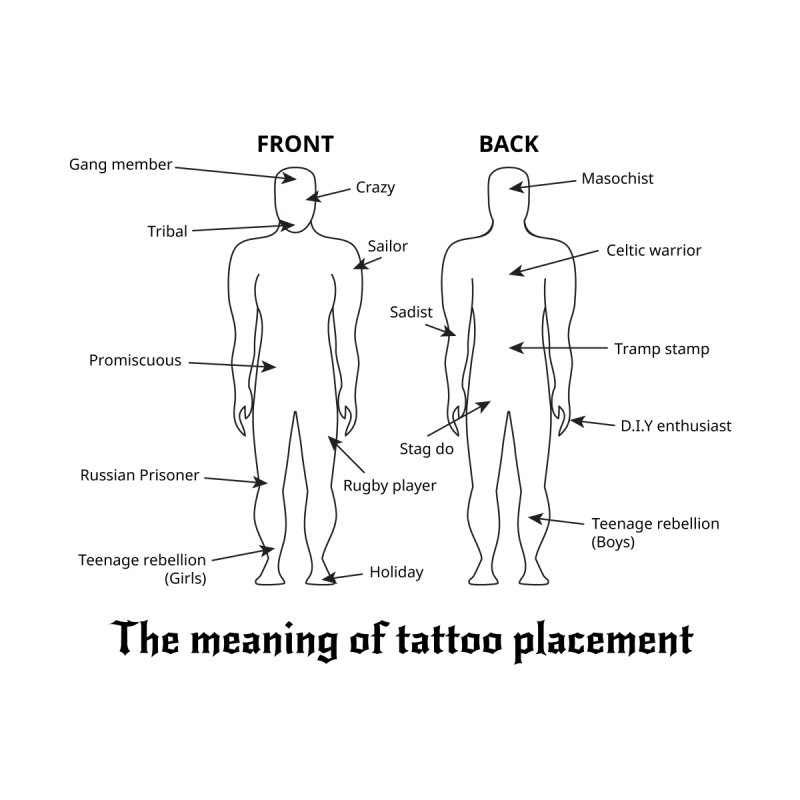 The meaning of tattoo placement by siso's Shop