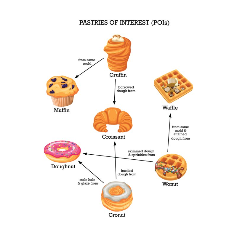Pastries of Interest (POIs) by zomboy's Artist Shop