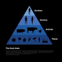 The Food Chain - small view