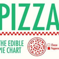 Pizza: The edible pie chart - small view