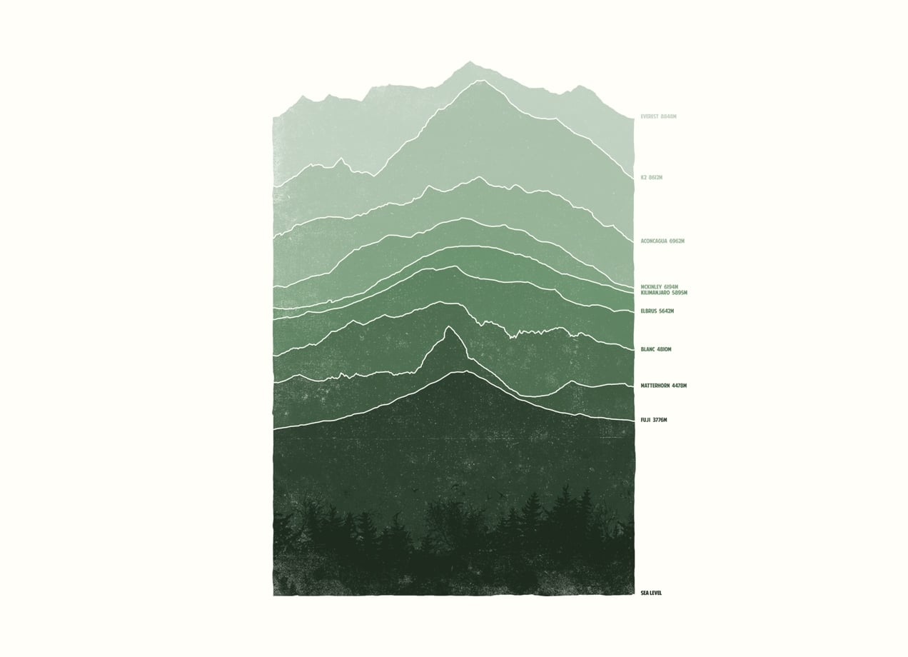 Above Sea Level By Ross Zietz Threadless - Level above sea level