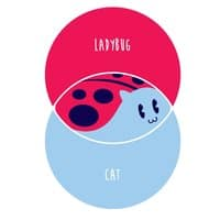 Catbug Venn Diagram - small view