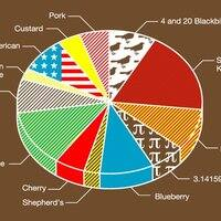 Pie Chart - small view